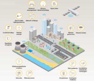 'Een slimme stad (smart city) is een stad waarbij informatietechnologie en het internet der dingen gebruikt worden om de stad te beheren en te besturen.'