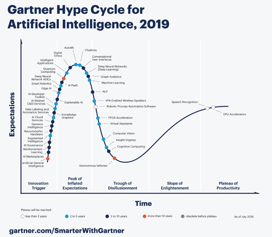Gartner Hype Cyrcle fot Artificiale Intelligence, cyber security, AI