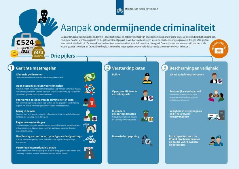 infographic Prinsjesdag